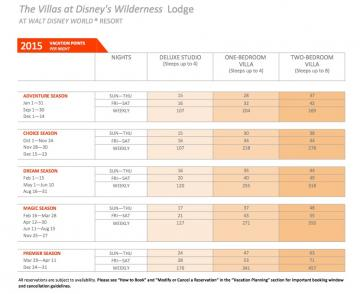 2017 Dvc Wilderness Lodge Point Charts Released